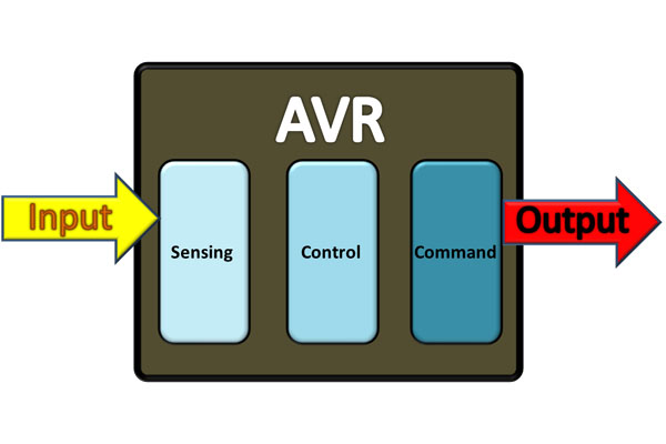 Wiring Diagram Avr Of Three Phase Generators And Functions My Electrical Diary