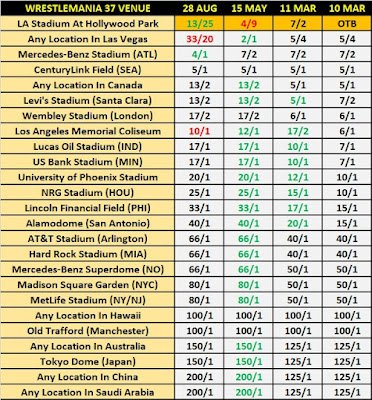 WrestleMania 37 Venue Betting - Result