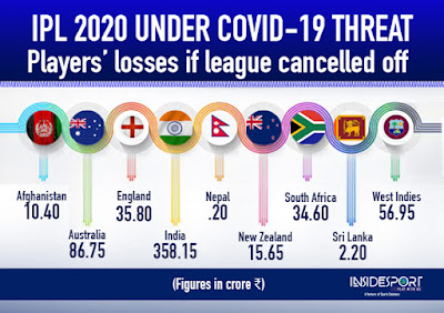 How much money will Sponsors, Broadcasters and Players will lose if IPL 2020 is cancelled? Know here