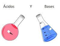 https://descubrirlaquimica2.blogspot.com/2019/09/introduccion-al-concepto-de-acido-y-base.html