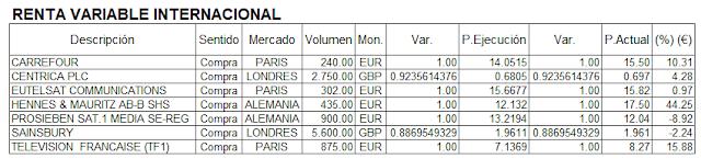 mi cartera de inversión internacional