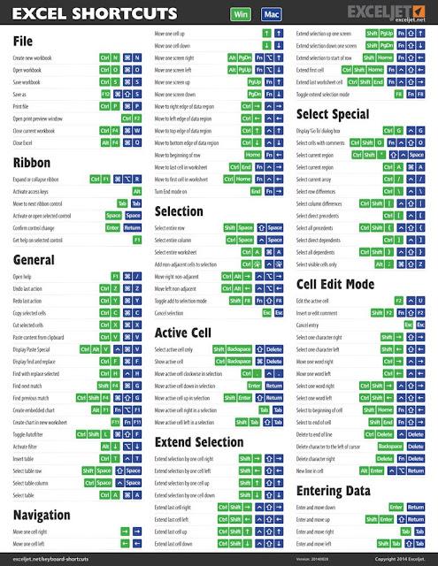 Kumpulan Shortcut Keyboard Excel Lengkap