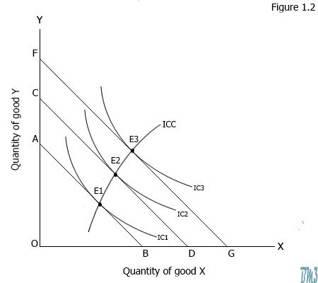 Consumer's equilibrium under income effect