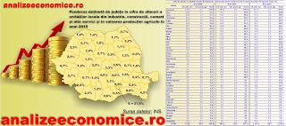 Topul județelor după greutatea în economia națională