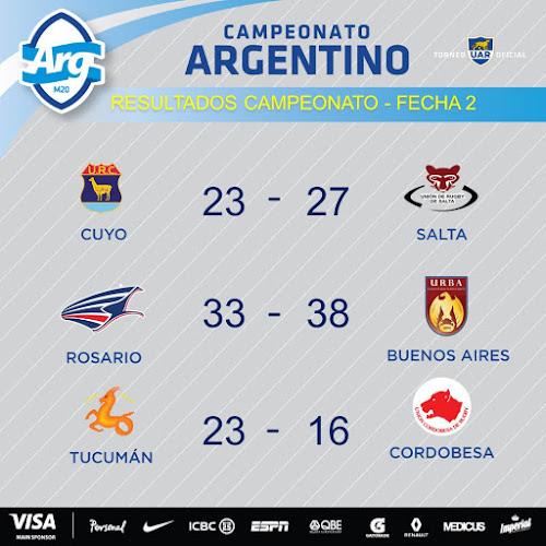 Resultados de la 2° fecha del Argentino 2017