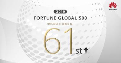 Huawei ก้าวสู่ความสำเร็จอันยิ่งใหญ่อีกครั้ง เลื่อนขึ้น 11 อันดับสู่อันดับที่ 61 ในปีนี้ จากการจัดอันดับ Fortune 500
