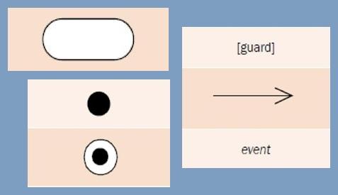 Simbol state machine diagram