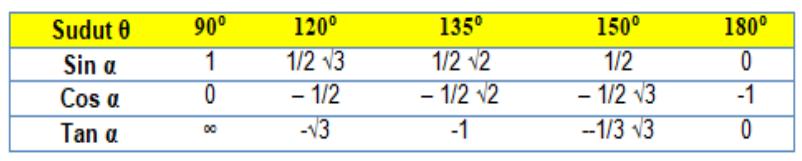 Tabel Sudut Istimewa Sin Cos Tan 91 - 180 Derajat