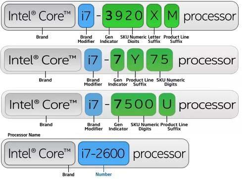 Membahas Arti Kode Angka dan Huruf di Prosesor Intel