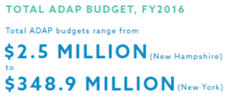 Total ADAP budgets range from $2.5 million (New Hampshire) to $348.9 million (New York)
