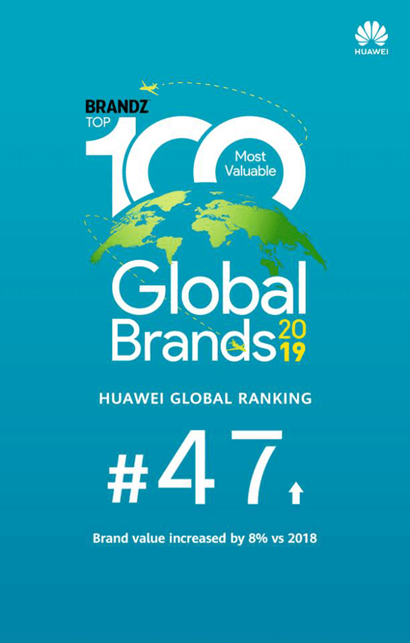 Huawei is BrandZ's 47th most valuable global brand