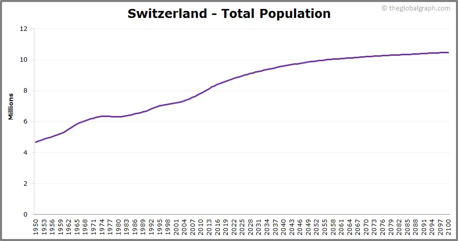 Switzerland  Total Population Trend