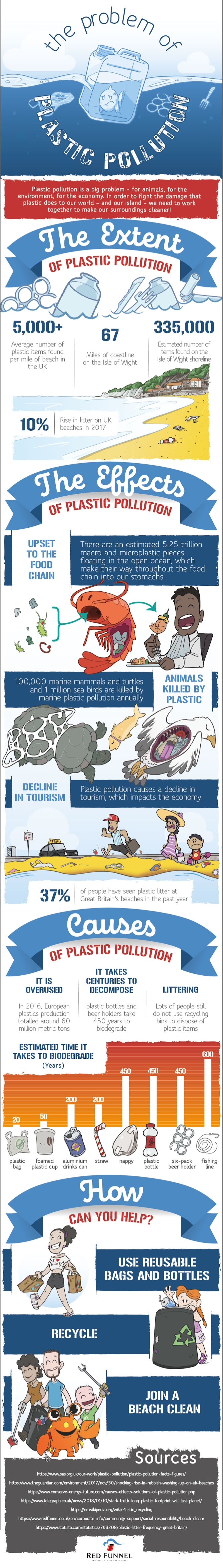 The Problem of Plastic Pollution #infographic #Environment #Plastic Pollution #Plastic