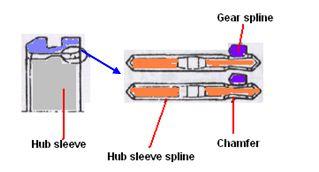 pencegah gigi loncat pad hub sleeve