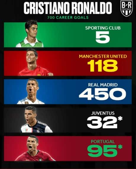 Ronaldo set record in his 1000th game of his outrageous career.