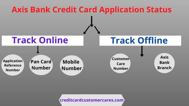 Axis Bank Credit Card Application Status