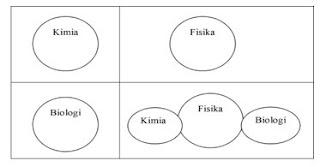 Pembelajaran terpadu model Connected