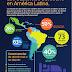Encuesta latinoamericana sobre el sueño llevada a cabo por Philips