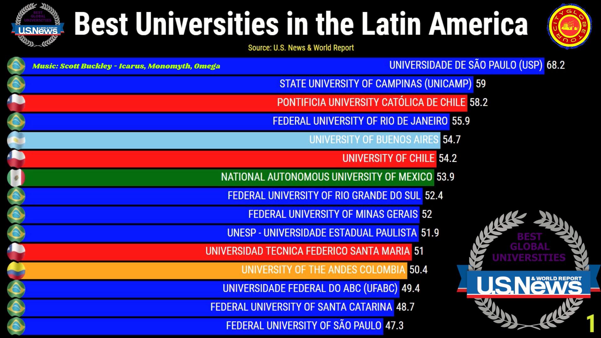 Universidades da América Latina