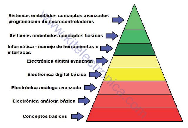 Cómo aprender electrónica.