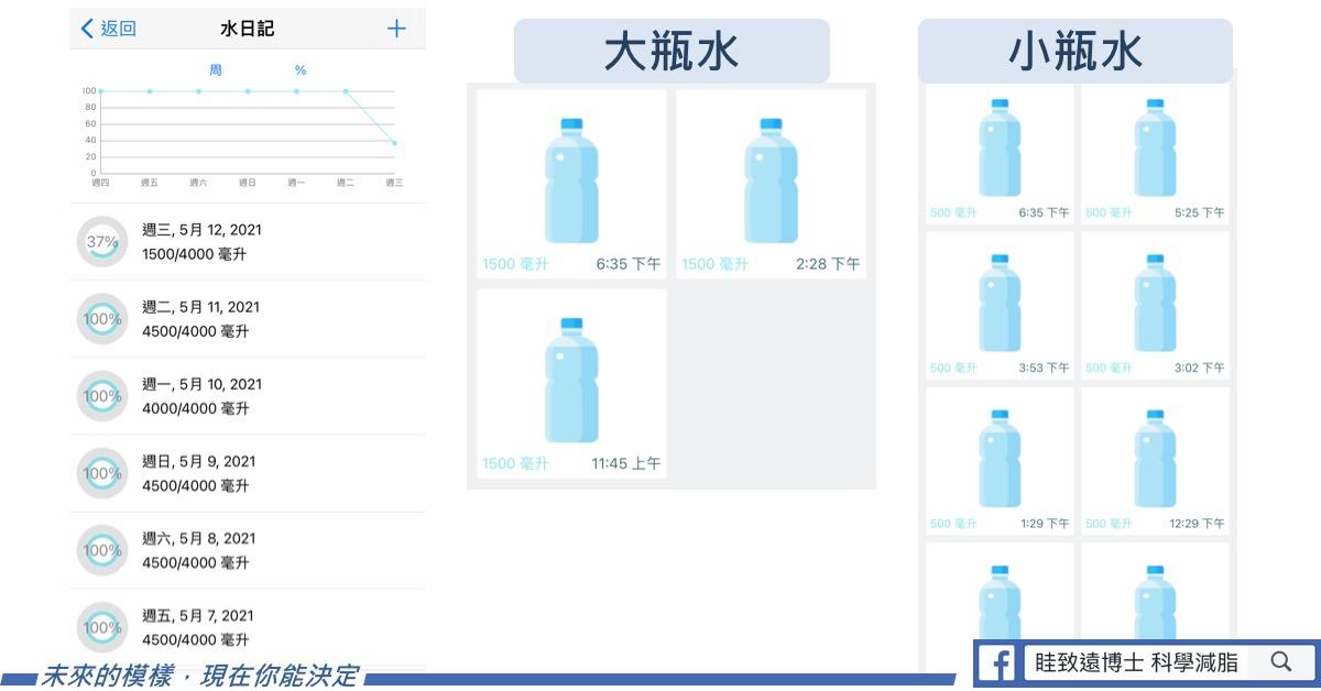 喝水是減肥一大重點,科學減脂用工具建立喝水習慣