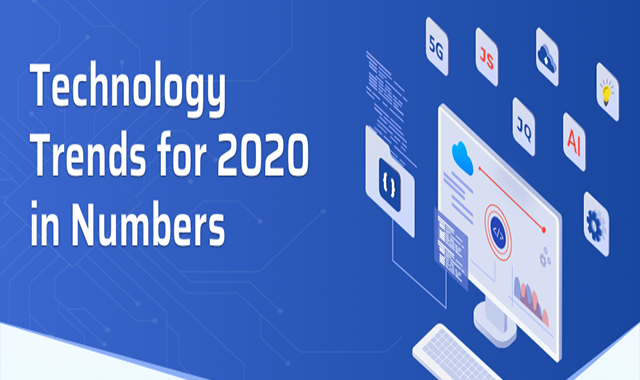 Top Technology Trends for 2020 in Numbers #infographic
