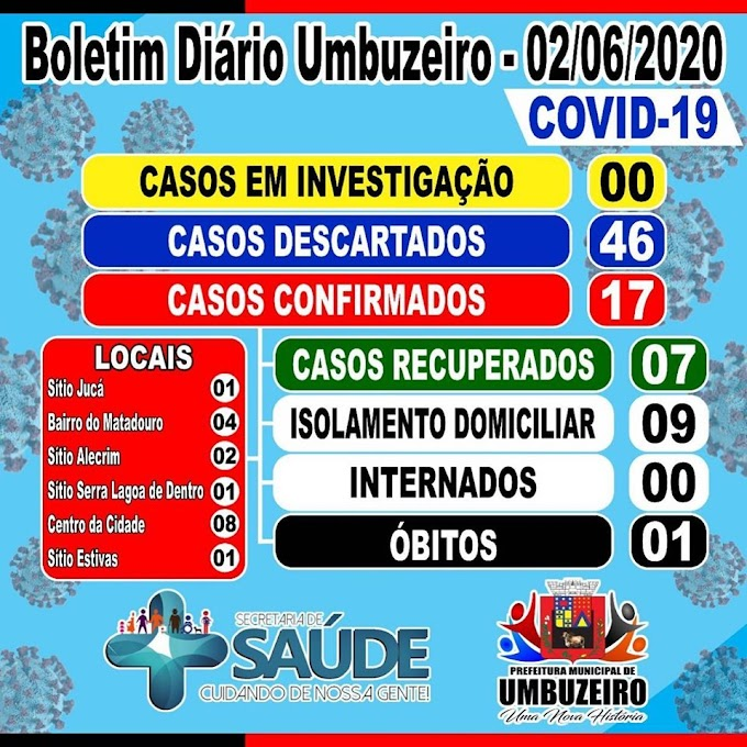 COVID-19: UMBUZEIRO TEM 7 CASOS RECUPERADOS, NENHUM CASO EM INVESTIGAÇÃO E MANTÉM OS 17 CONFIRMADOS