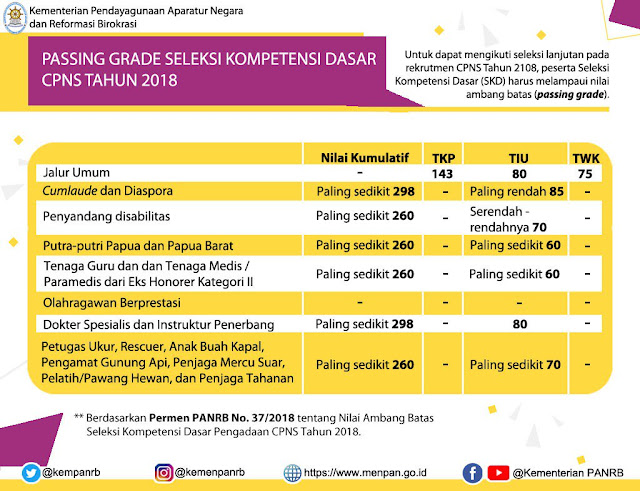 Passing Grade Test CPNS 2018