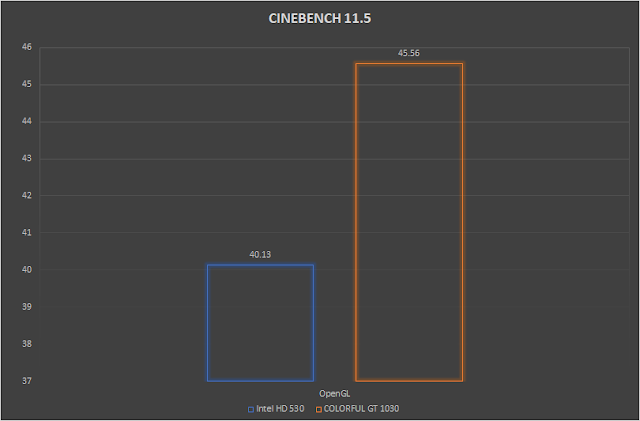 hexmojo-colorful-gt-1030-review-cinebench-11.5.png (640×421)