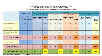 Clique na imagem e veja a taxa de ocupação dos Hospitais do Vale do Ribeira (01/12), 66,67 % ocupação de leitos de UTI na rede SUS