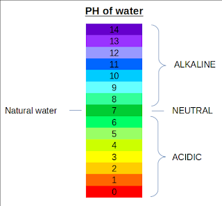 Alkaline water pH scale