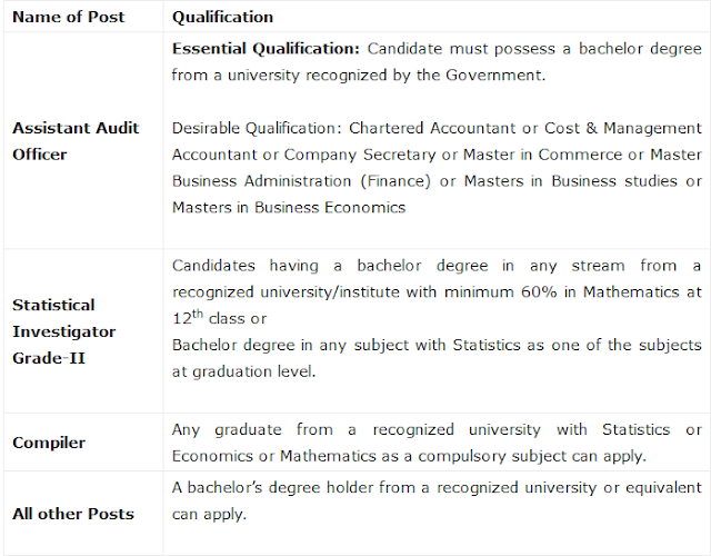 Academic Qualification SSC CGL