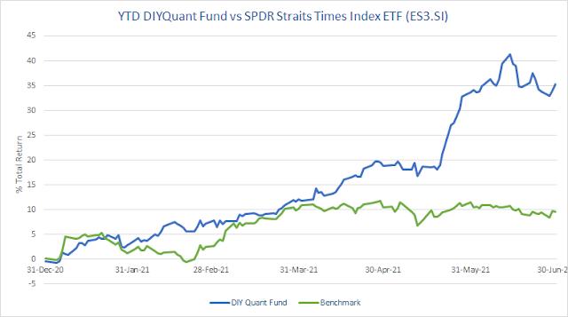 Mid-year Portfolio Performance: SG +35.32% ytd, +133.23% total. US +30.39% ytd, 141.36% total