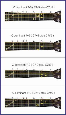 gambar akor altered ke-1
