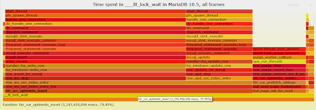 Playing with recent bpftrace and MariaDB 10.5 on Fedora - Part V, Proper Way To Summarize Time Spent per Stack