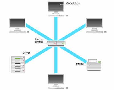 Perbedaan Jaringan LAN dan Internet