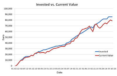Invested, Value, September, 2016