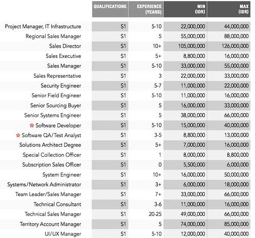 Daftar Gaji di Indonesia Terbaru di Sektor Teknologi