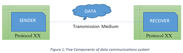 Five Components of data communications system