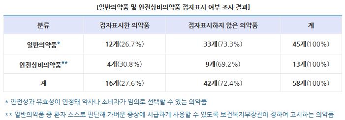 한국소비자원, 의약품 점자표시 실태 및 해외 사례 조사