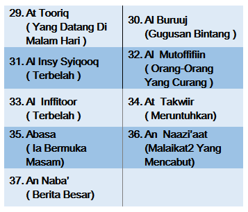 download surat al waqiah latin pdf