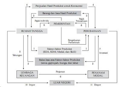 Ekonomi 4 Sektor