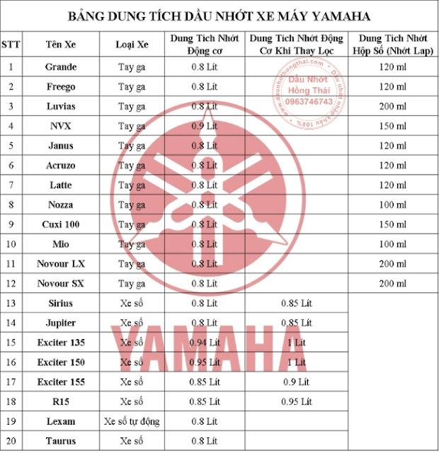 Bảng dung tích dầu nhớt xe máy Yamaha