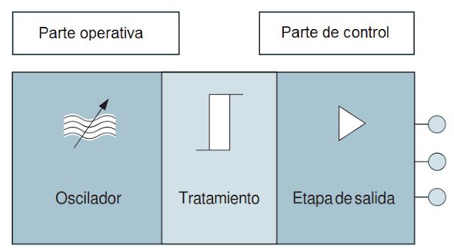 Composición de un detector de proximidad inductivo