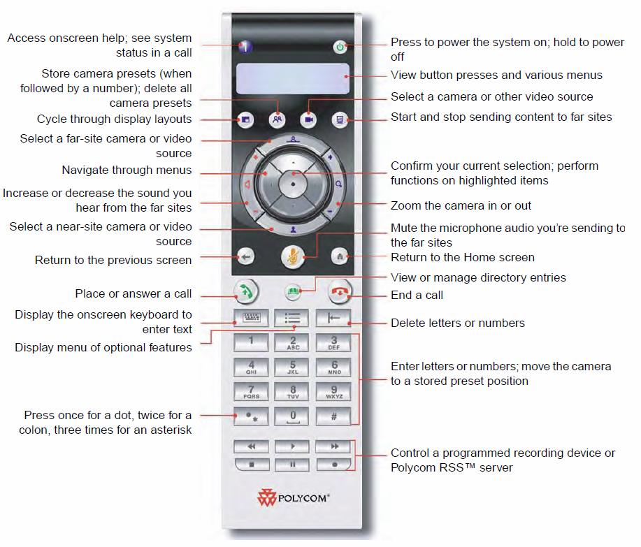 sơ đồ thiết bị hội nghị truyền hình hdx remote