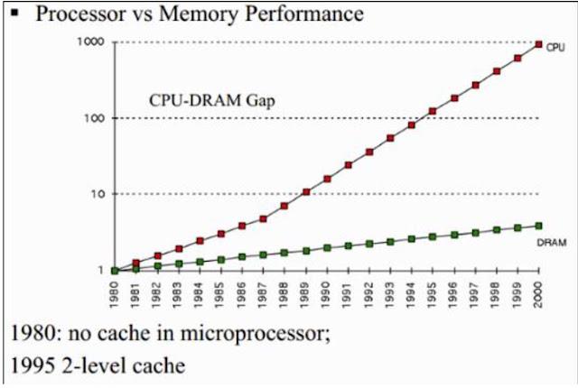 Seberapa penting cache di prosesor?