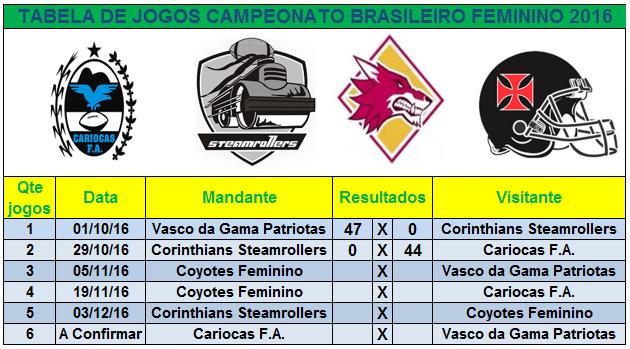 Classificação Campeonato Brasileiro Feminino de Futebol Americano 2016. 0869fa82df22c