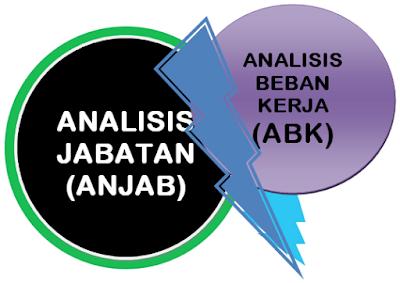 Anjab dan ABK (Analisis Jabatan dan Analisis Beban Kerja) Pegawai