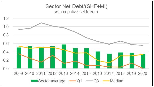 Sector Net Debt : SHF + MI