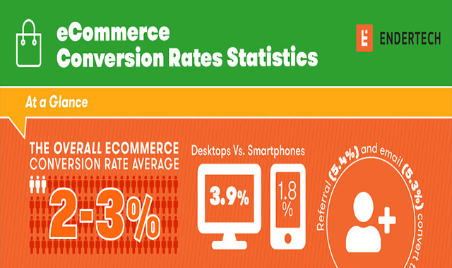 What's the Average e-Commerce Conversion Rate? #infographic